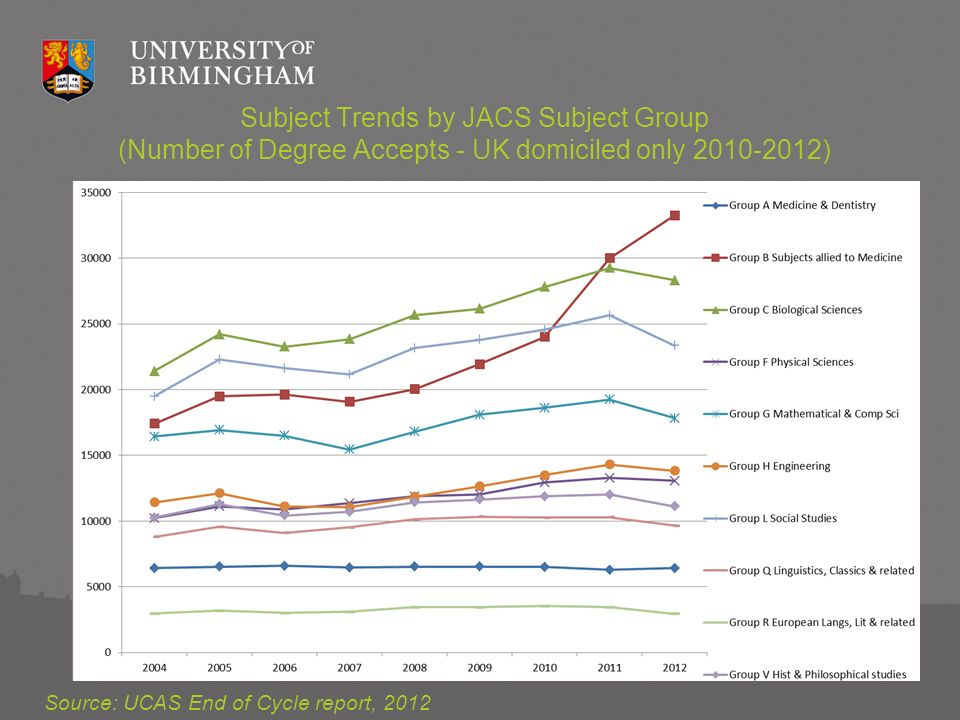 Subject Trends by JACS Subject Group (Number of Degree Accepts - UK domiciled only 2010-2012) Source: UCAS End of Cycle report, 2012
