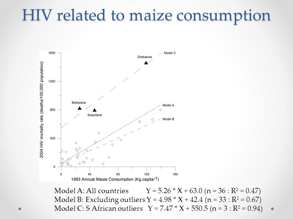 HIV related to maize consumption Model A: All countries Y = 5.26 * X + 63.0 (n = 36 : R 2 = 0.47) Model B: Excluding outliers Y = 4.98 * X + 42.4 (n = 33 : R 2 = 0.67) Model C: S African outliers Y = 7.47 * X + 550.5 (n = 3 : R 2 = 0.94)
