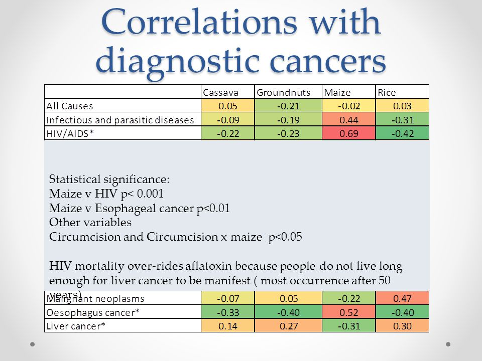 Correlations with diagnostic cancers Statistical significance: Maize v HIV p< 0.001 Maize v Esophageal cancer p<0.01 Other variables Circumcision and Circumcision x maize p<0.05 HIV mortality over-rides aflatoxin because people do not live long enough for liver cancer to be manifest ( most occurrence after 50 years)