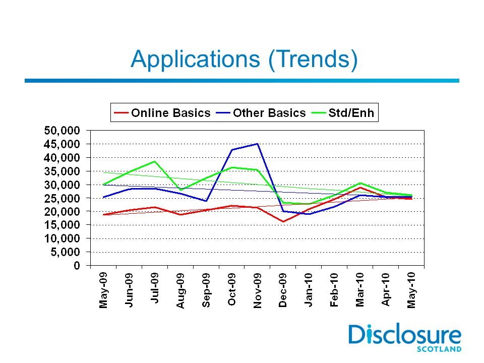 Applications (Trends)