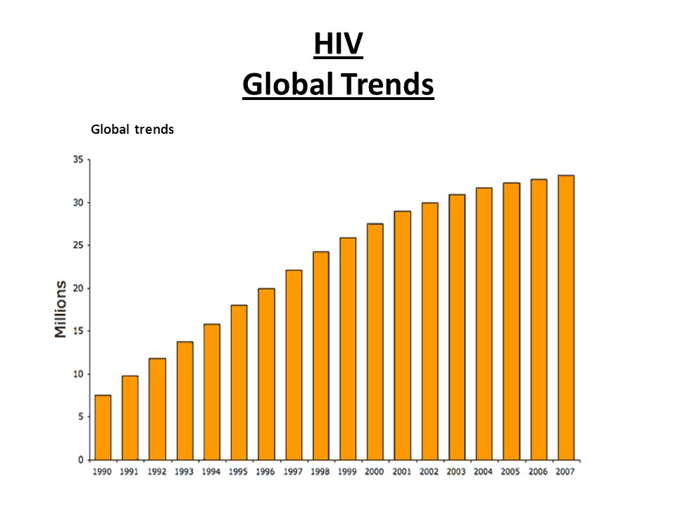 HIV Global Trends Global trends