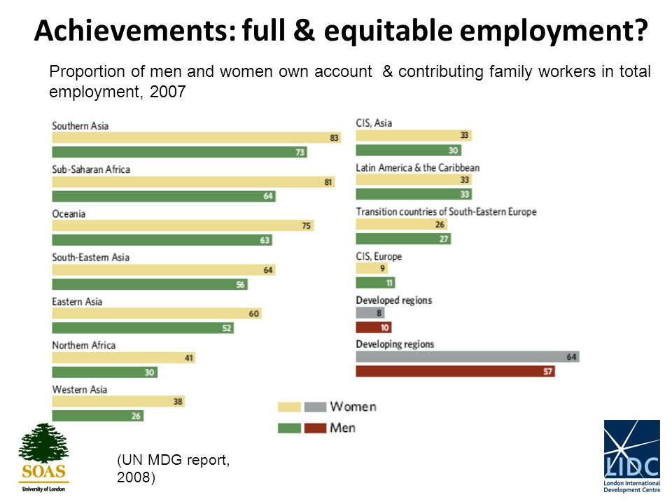 Proportion of men and women own account & contributing family workers in total employment, 2007 Achievements: full & equitable employment.