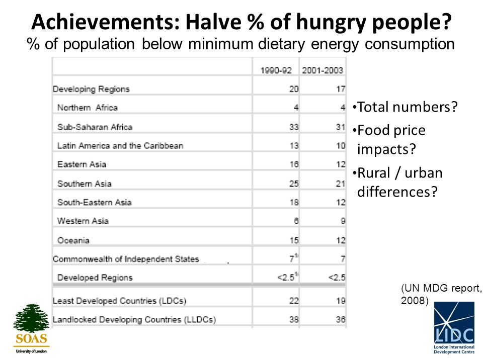 Achievements: Halve % of hungry people.