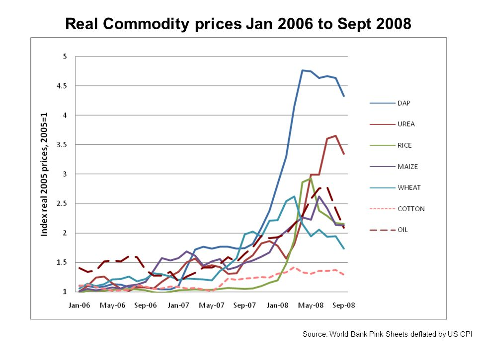 Real Commodity prices Jan 2006 to Sept 2008 Source: World Bank Pink Sheets deflated by US CPI