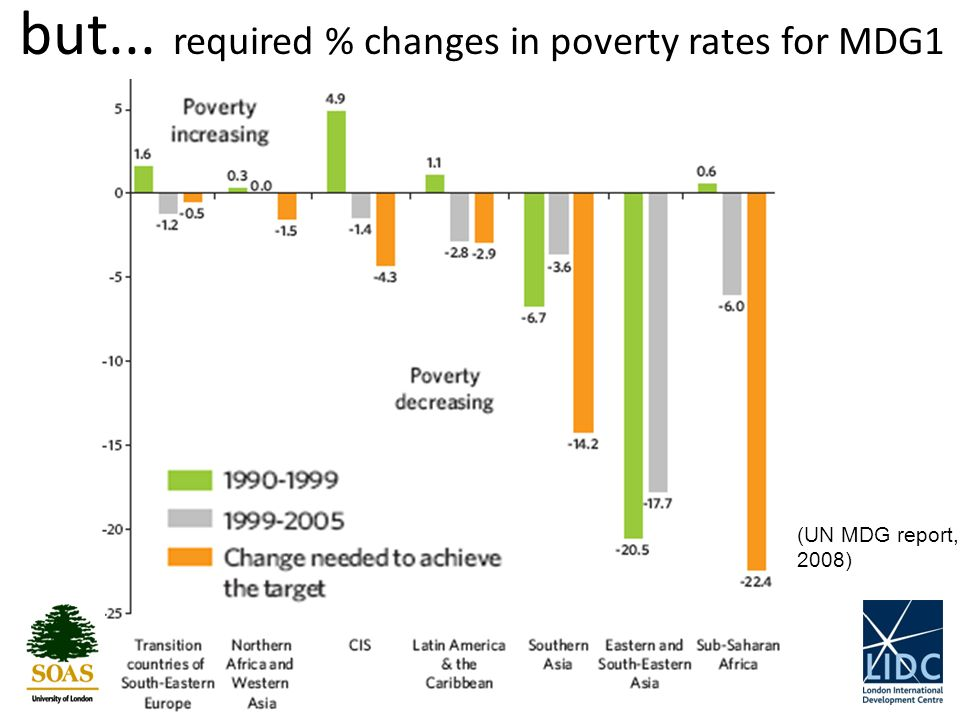 9 but... required % changes in poverty rates for MDG1 (UN MDG report, 2008)