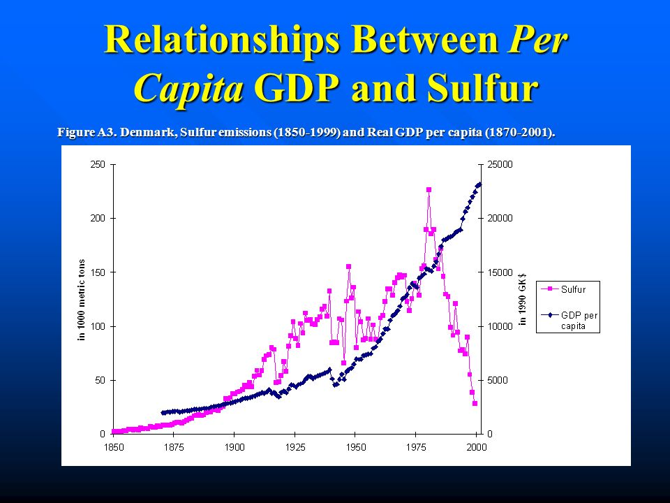 Relationships Between Per Capita GDP and Sulfur Figure A3.