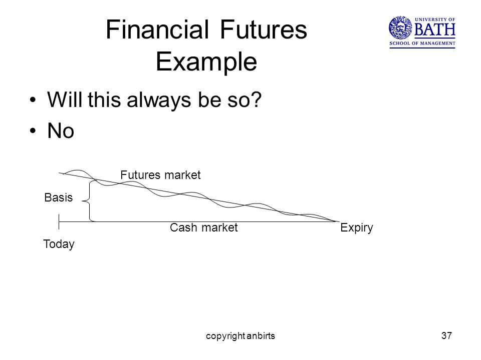 copyright anbirts37 Financial Futures Example Will this always be so.