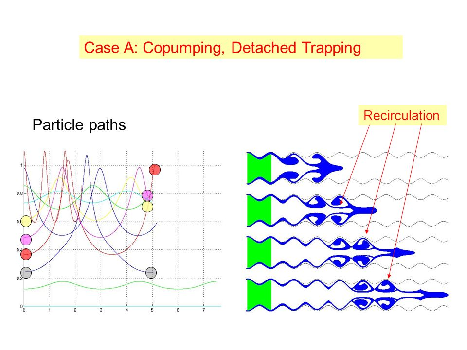 Case A: Copumping, Detached Trapping Recirculation Particle paths
