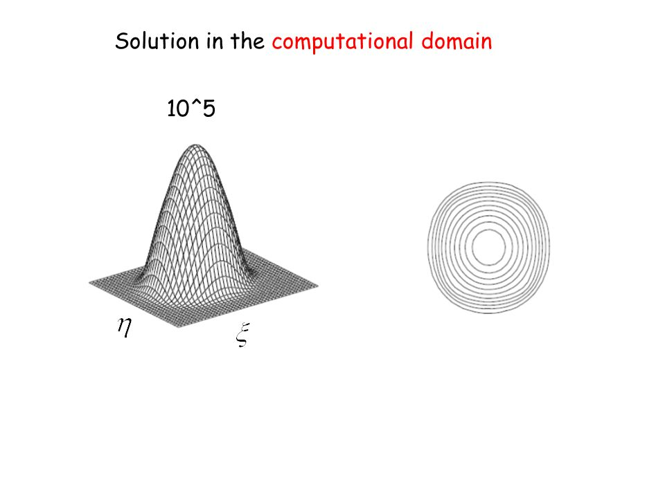 Solution in the computational domain 10^5