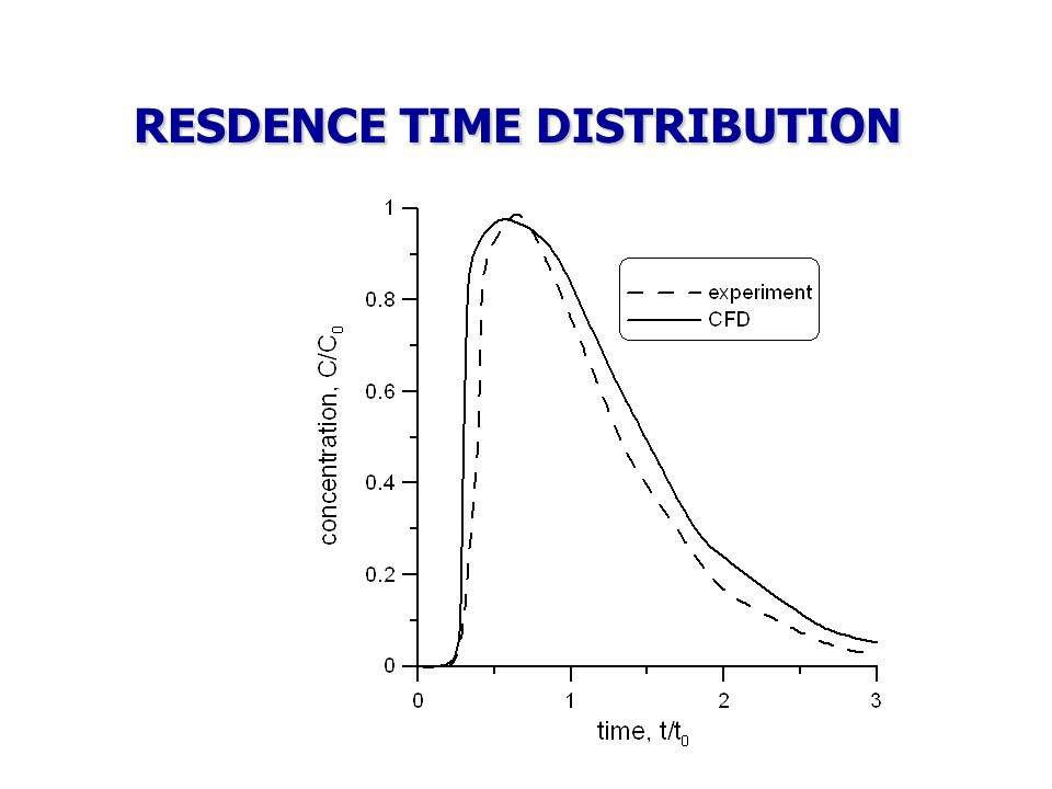 RESDENCE TIME DISTRIBUTION