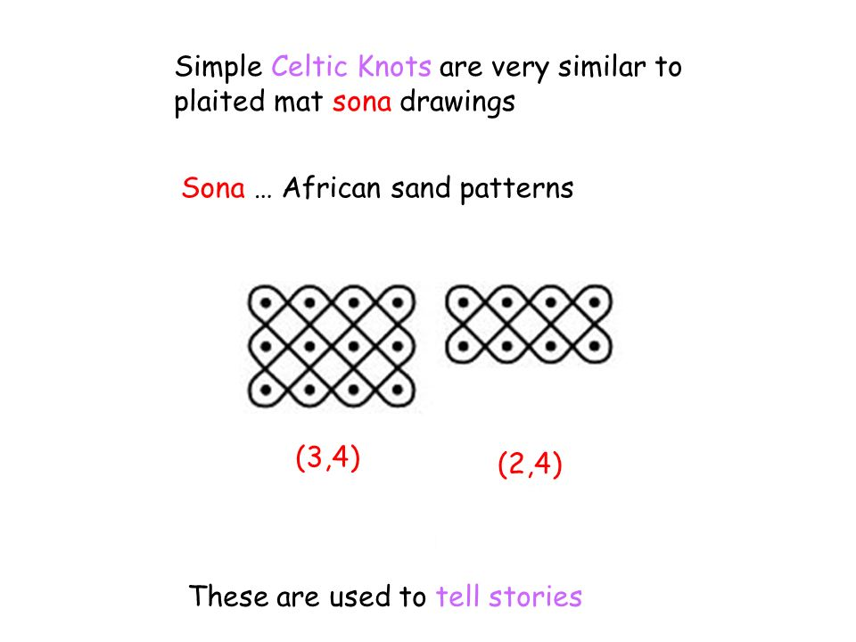 Simple Celtic Knots are very similar to plaited mat sona drawings Sona … African sand patterns These are used to tell stories (3,4) (2,4)