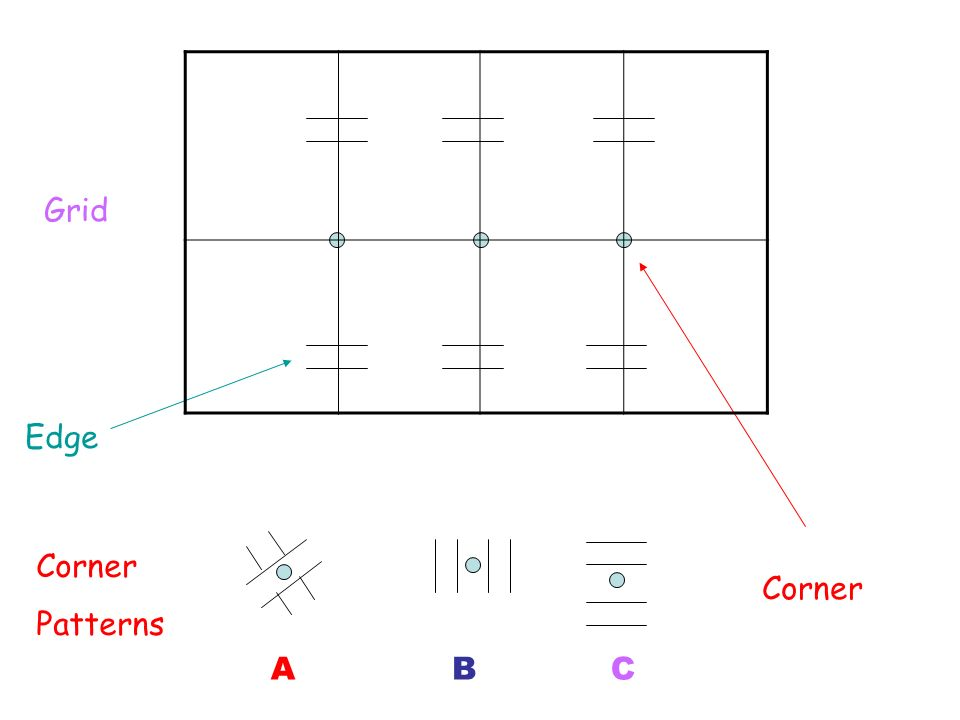 ABC Grid Corner Patterns Corner Edge