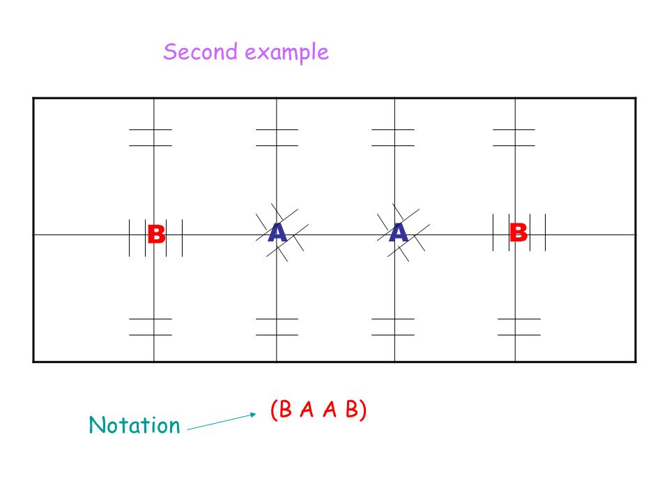 B AAB (B A A B) Notation Second example