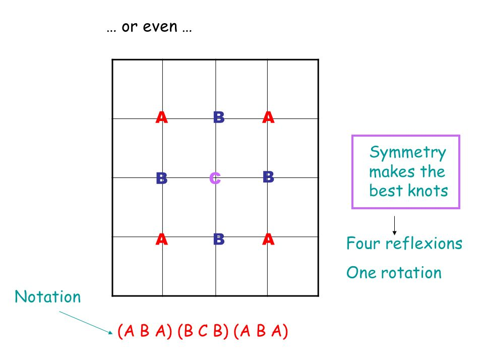 … or even … A A A A B B B B C (A B A) (B C B) (A B A) Symmetry makes the best knots Notation Four reflexions One rotation