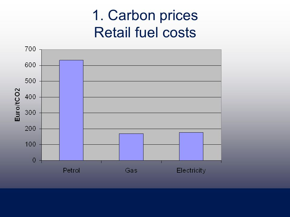 1. Carbon prices Retail fuel costs