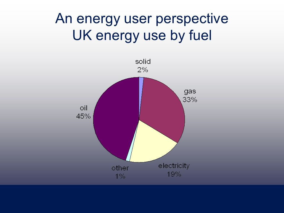 An energy user perspective UK energy use by fuel