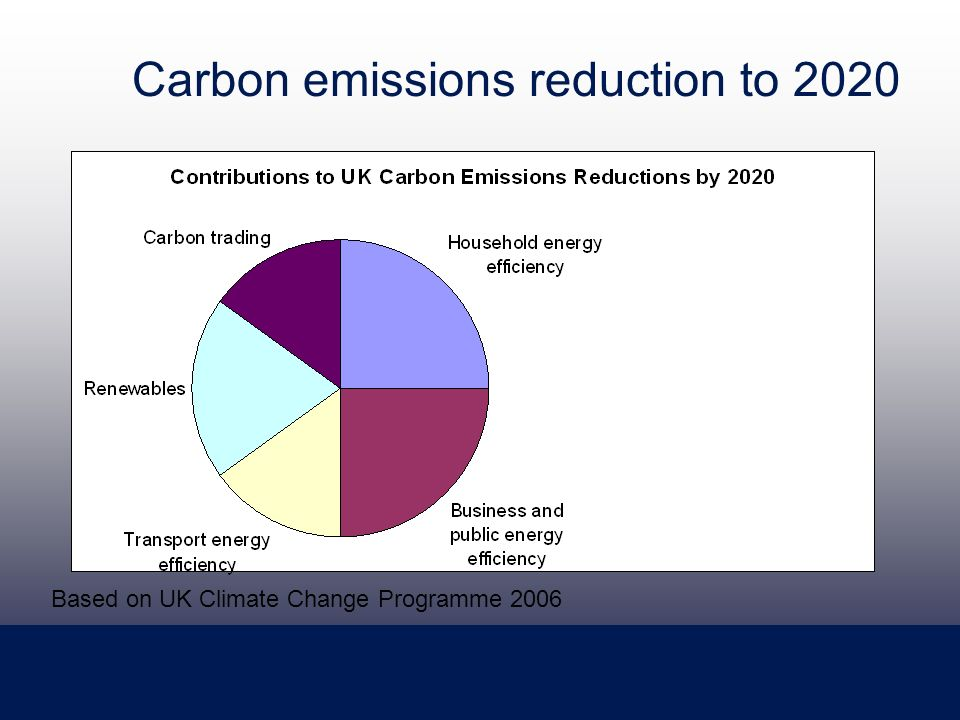 Carbon emissions reduction to 2020 Based on UK Climate Change Programme 2006