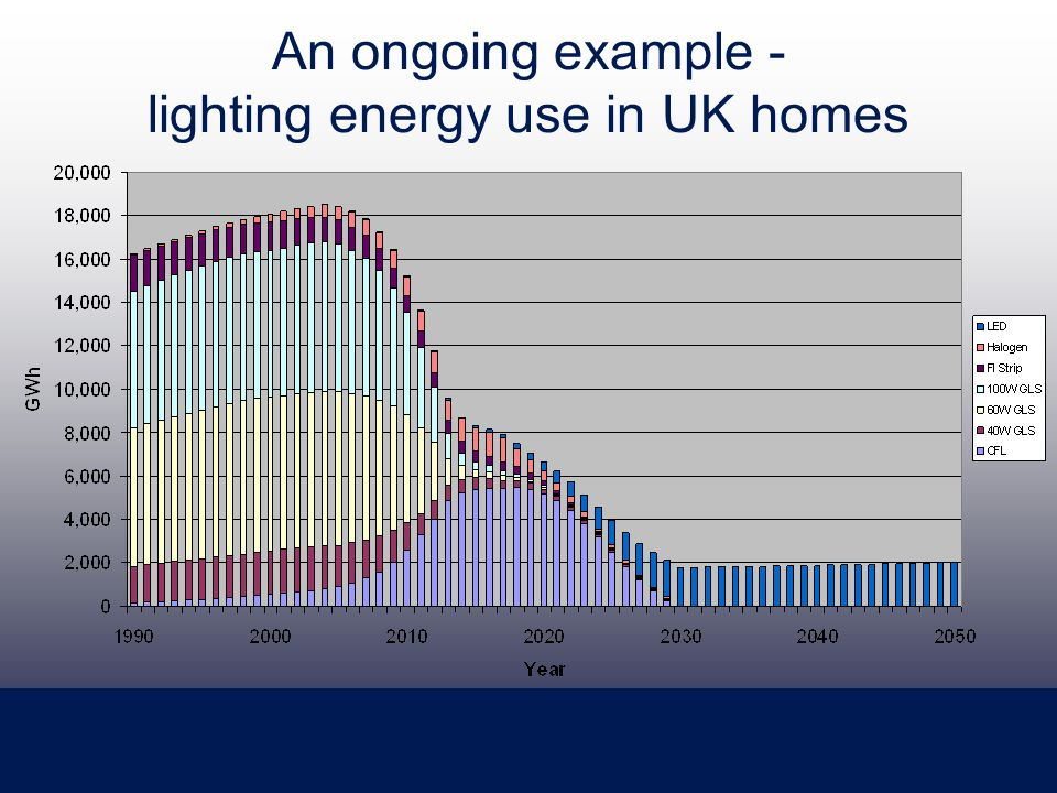 An ongoing example - lighting energy use in UK homes