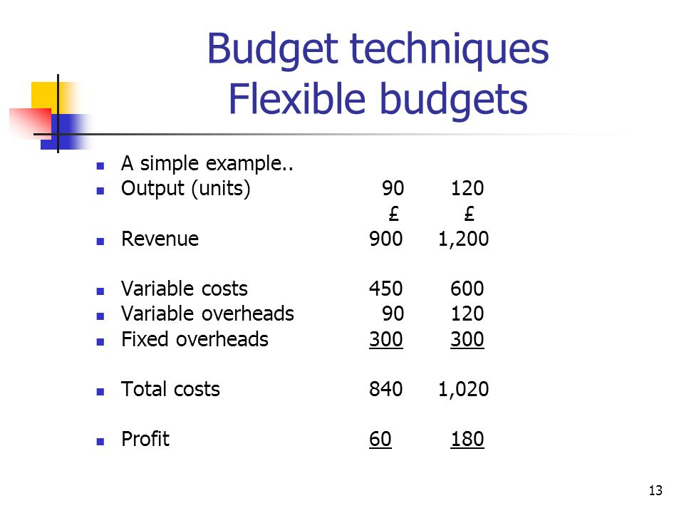 13 Budget techniques Flexible budgets A simple example..