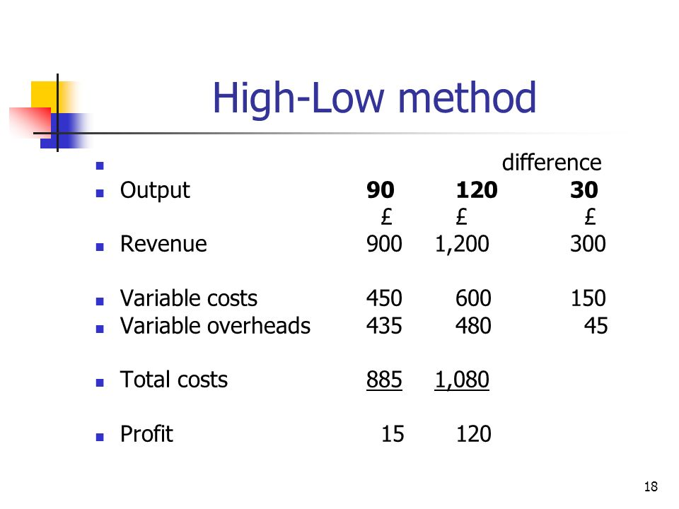 18 High-Low method difference Output90 12030 £ £ £ Revenue9001,200300 Variable costs450 600150 Variable overheads435 480 45 Total costs8851,080 Profit 15 120