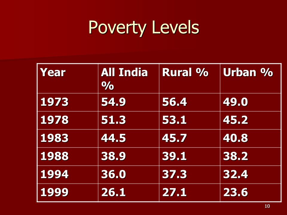 10 Poverty Levels Year All India % Rural % Urban % 197354.956.449.0 197851.353.145.2 198344.545.740.8 198838.939.138.2 199436.037.332.4 199926.127.123.6