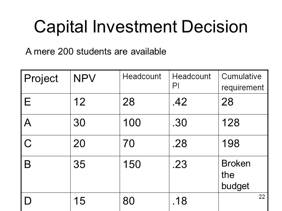 22 Capital Investment Decision ProjectNPV HeadcountHeadcount PI Cumulative requirement E1228.4228 A30100.30128 C2070.28198 B35150.23 Broken the budget D1580.18 A mere 200 students are available