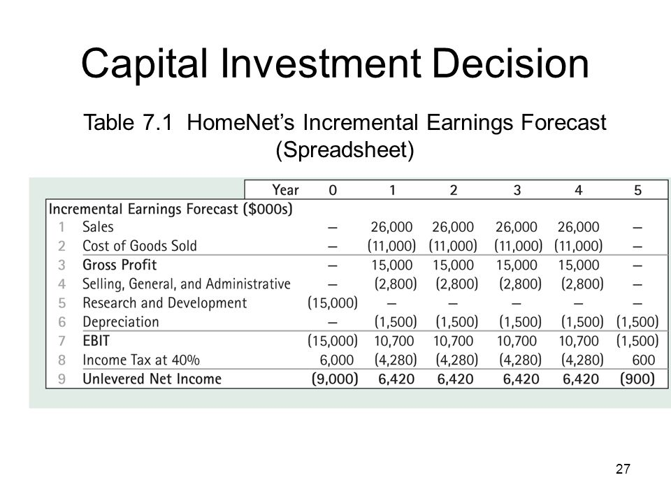 27 Capital Investment Decision Table 7.1 HomeNets Incremental Earnings Forecast (Spreadsheet)
