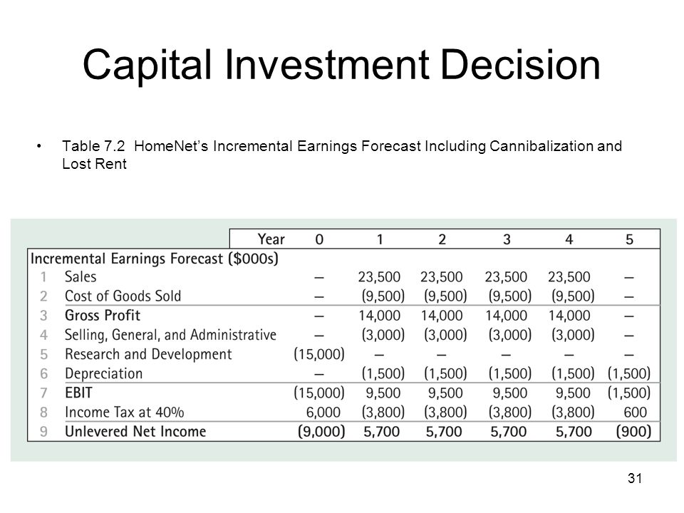 31 Capital Investment Decision Table 7.2 HomeNets Incremental Earnings Forecast Including Cannibalization and Lost Rent