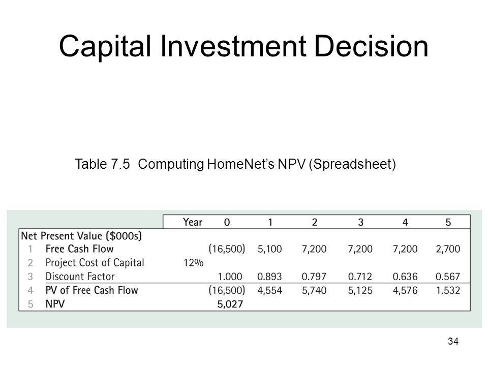 34 Capital Investment Decision Table 7.5 Computing HomeNets NPV (Spreadsheet)