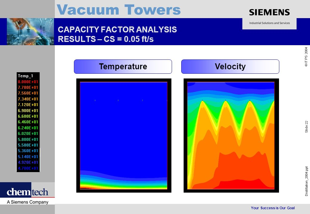 Your Success is Our Goal Distillation_2004.ppt Slide 22 © IT PS 2004 Vacuum Towers CAPACITY FACTOR ANALYSIS RESULTS – CS = 0.05 ft/s TemperatureVelocity