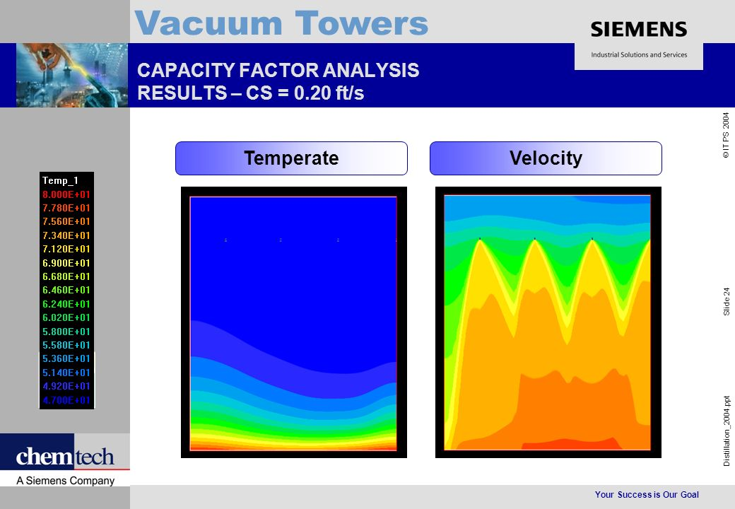 Your Success is Our Goal Distillation_2004.ppt Slide 24 © IT PS 2004 Vacuum Towers CAPACITY FACTOR ANALYSIS RESULTS – CS = 0.20 ft/s TemperateVelocity