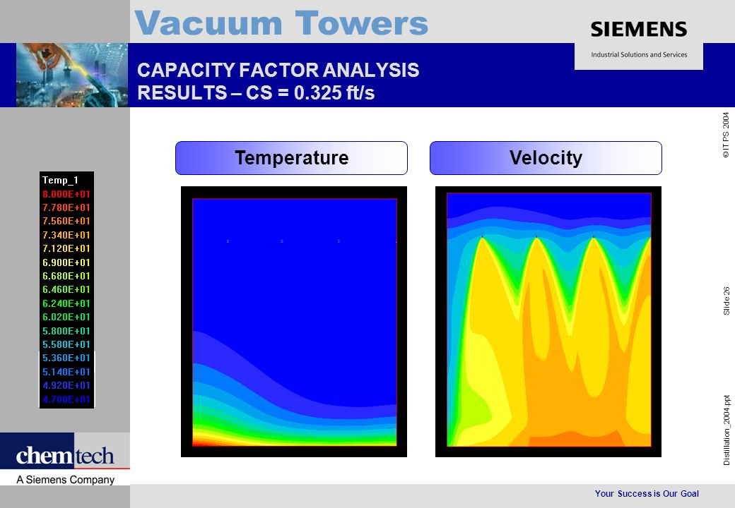 Your Success is Our Goal Distillation_2004.ppt Slide 26 © IT PS 2004 Vacuum Towers CAPACITY FACTOR ANALYSIS RESULTS – CS = 0.325 ft/s TemperatureVelocity