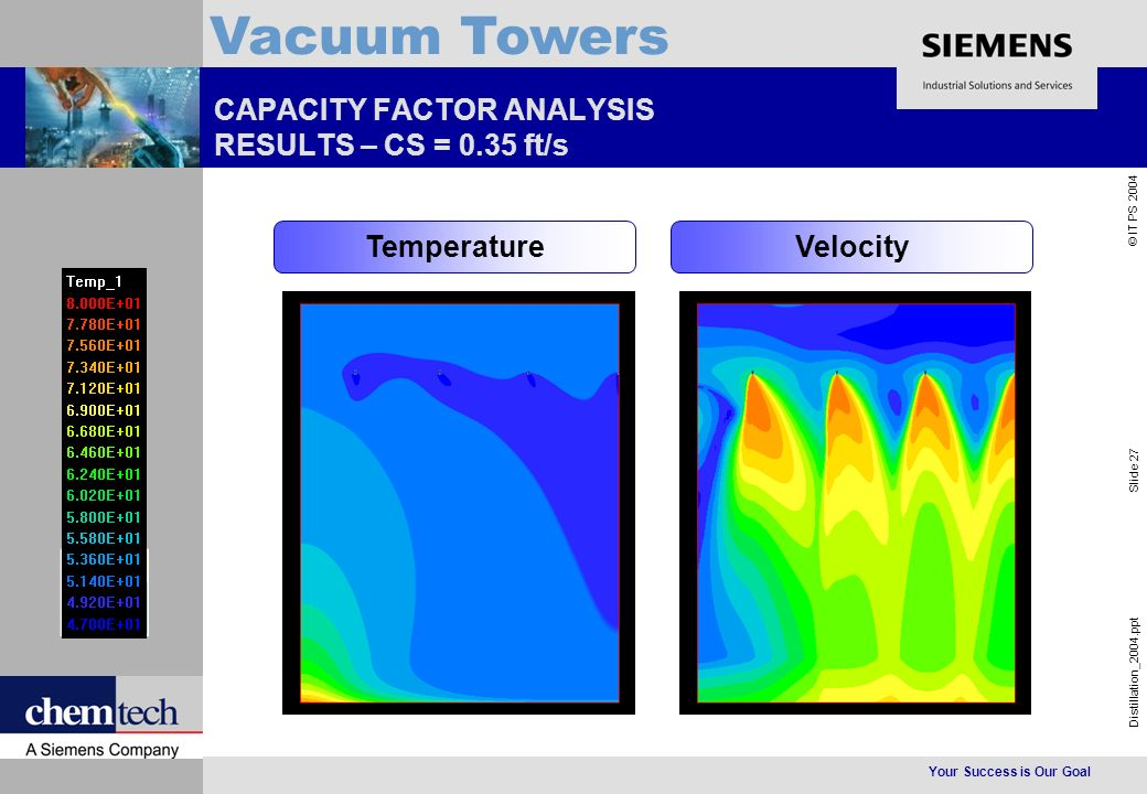 Your Success is Our Goal Distillation_2004.ppt Slide 27 © IT PS 2004 Vacuum Towers CAPACITY FACTOR ANALYSIS RESULTS – CS = 0.35 ft/s TemperatureVelocity