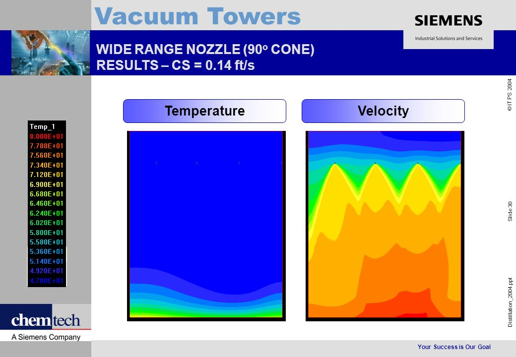 Your Success is Our Goal Distillation_2004.ppt Slide 30 © IT PS 2004 Vacuum Towers WIDE RANGE NOZZLE (90 o CONE) RESULTS – CS = 0.14 ft/s TemperatureVelocity