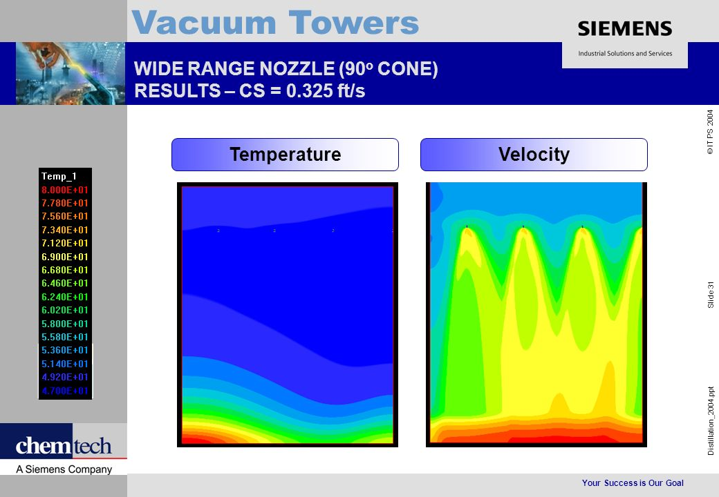 Your Success is Our Goal Distillation_2004.ppt Slide 31 © IT PS 2004 Vacuum Towers WIDE RANGE NOZZLE (90 o CONE) RESULTS – CS = 0.325 ft/s VelocityTemperature