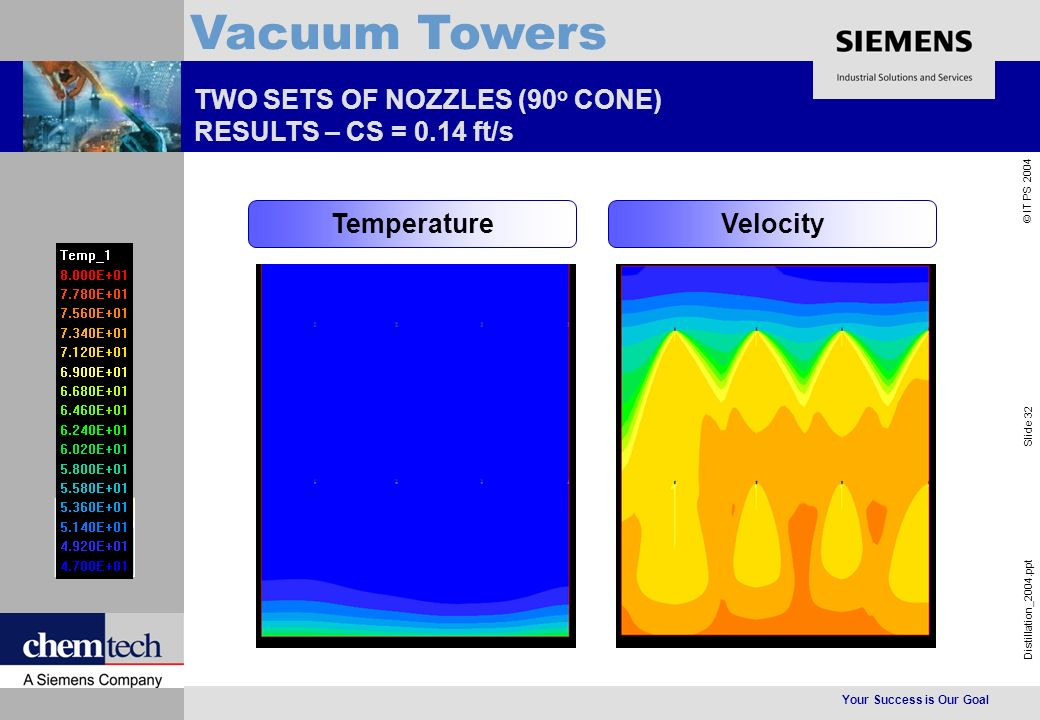 Your Success is Our Goal Distillation_2004.ppt Slide 32 © IT PS 2004 Vacuum Towers TWO SETS OF NOZZLES (90 o CONE) RESULTS – CS = 0.14 ft/s TemperatureVelocity