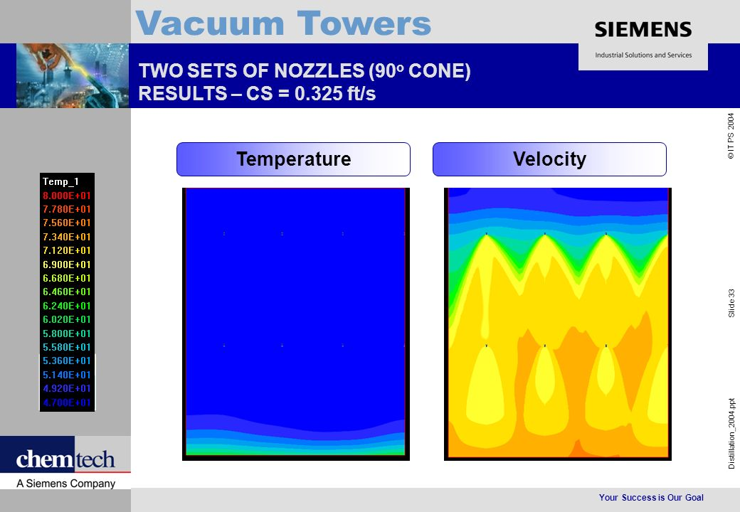 Your Success is Our Goal Distillation_2004.ppt Slide 33 © IT PS 2004 Vacuum Towers TWO SETS OF NOZZLES (90 o CONE) RESULTS – CS = 0.325 ft/s TemperatureVelocity