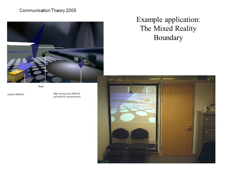 Communication Theory 2005 Example application: The Mixed Reality Boundary