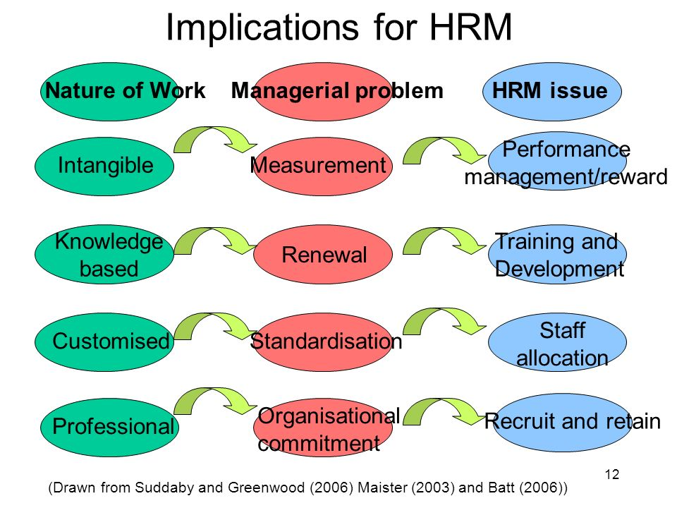12 Implications for HRM Intangible Knowledge based Customised Professional Measurement Standardisation Performance management/reward Training and Development Recruit and retain Staff allocation Renewal Organisational commitment Nature of WorkManagerial problemHRM issue (Drawn from Suddaby and Greenwood (2006) Maister (2003) and Batt (2006))