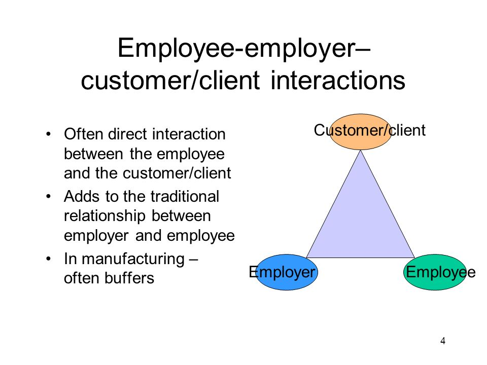 4 Employee-employer– customer/client interactions Often direct interaction between the employee and the customer/client Adds to the traditional relationship between employer and employee In manufacturing – often buffers Customer/client EmployerEmployee