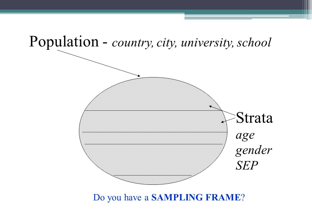 Population - country, city, university, school Do you have a SAMPLING FRAME Strata age gender SEP