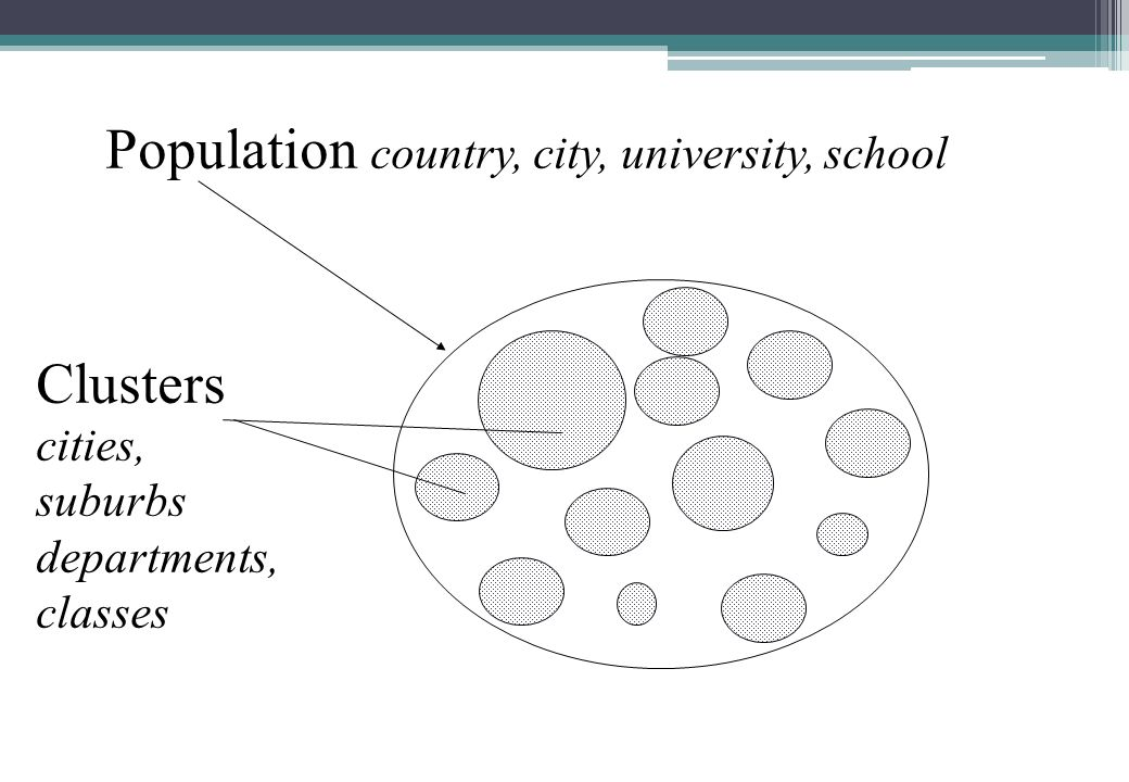 Population country, city, university, school Clusters cities, suburbs departments, classes