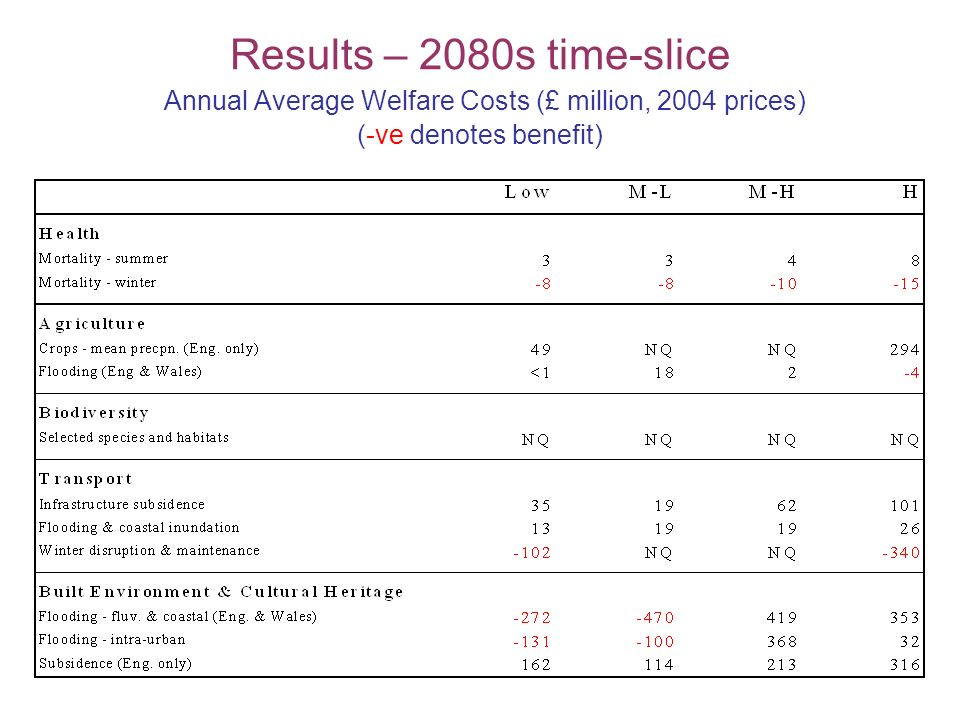 Results – 2080s time-slice Annual Average Welfare Costs (£ million, 2004 prices) (-ve denotes benefit)