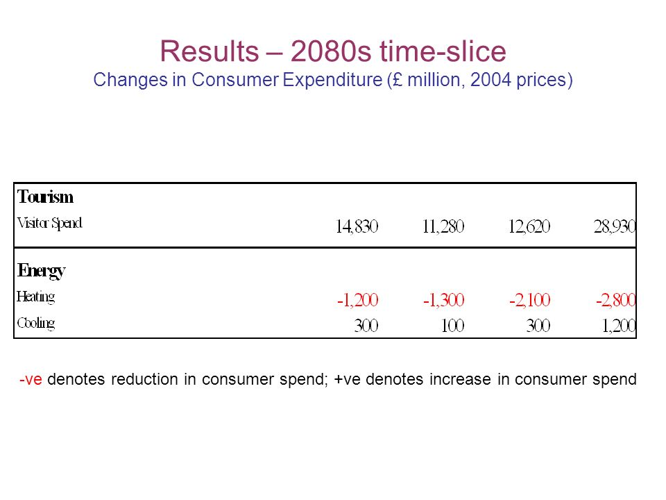 Results – 2080s time-slice Changes in Consumer Expenditure (£ million, 2004 prices) -ve denotes reduction in consumer spend; +ve denotes increase in consumer spend