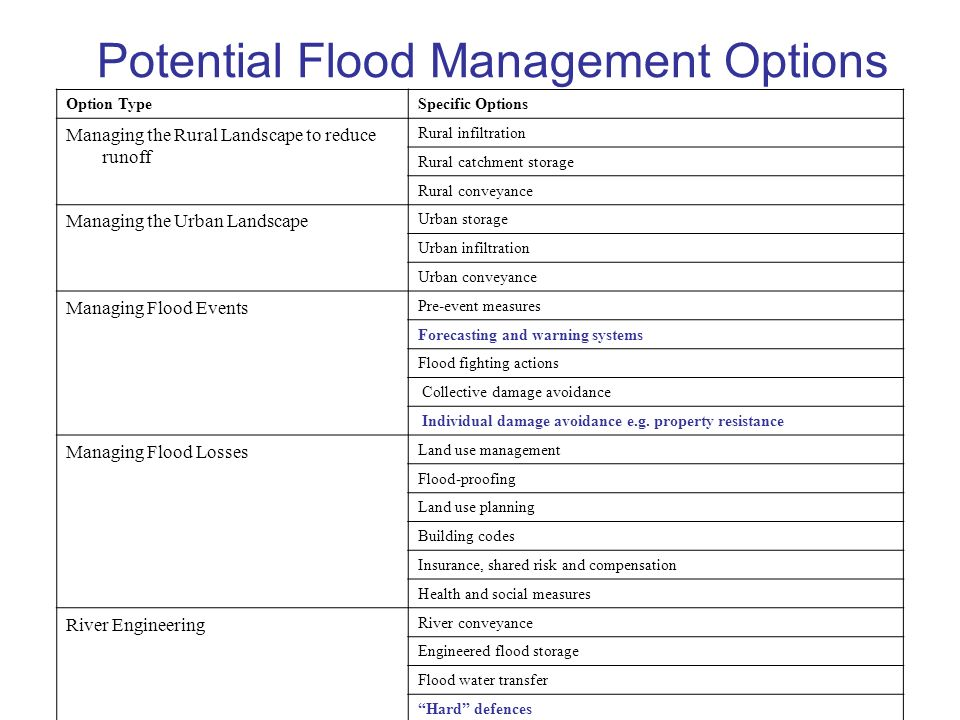 Potential Flood Management Options Option TypeSpecific Options Managing the Rural Landscape to reduce runoff Rural infiltration Rural catchment storage Rural conveyance Managing the Urban Landscape Urban storage Urban infiltration Urban conveyance Managing Flood Events Pre-event measures Forecasting and warning systems Flood fighting actions Collective damage avoidance Individual damage avoidance e.g.