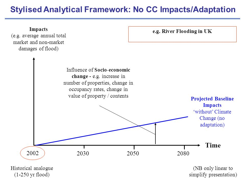 Projected Baseline Impacts without Climate Change (no adaptation) Impacts (e.g.