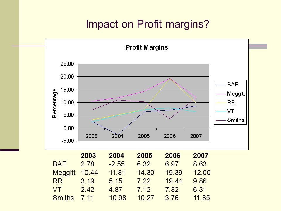 Impact on Profit margins.