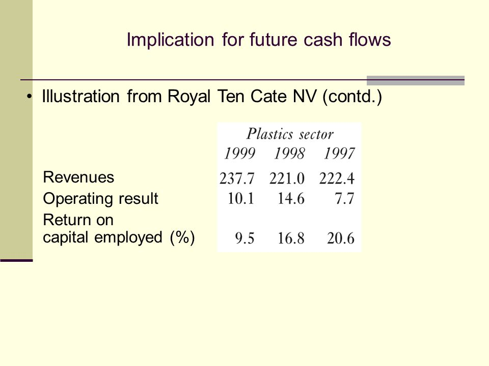 Implication for future cash flows Illustration from Royal Ten Cate NV (contd.) Revenues Operating result Return on capital employed (%)