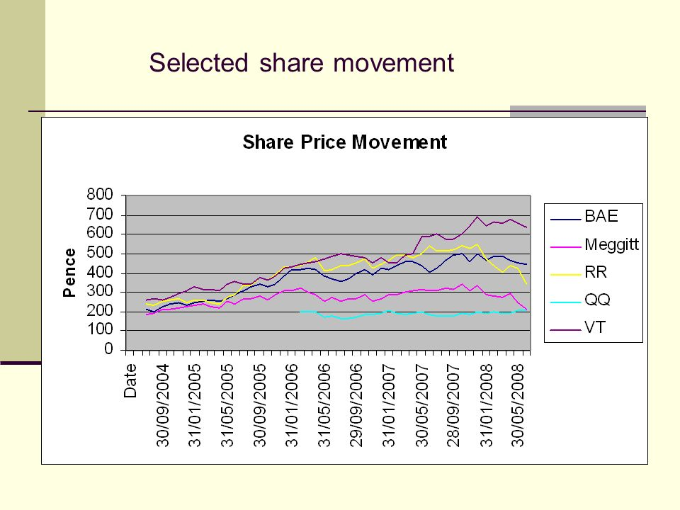 Selected share movement
