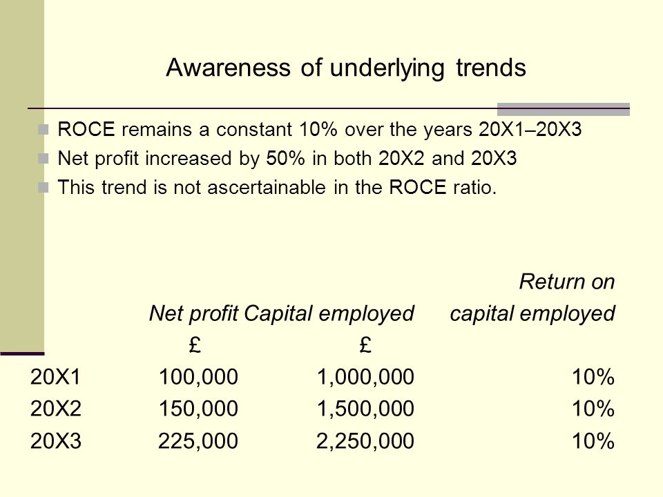 Awareness of underlying trends ROCE remains a constant 10% over the years 20X1–20X3 Net profit increased by 50% in both 20X2 and 20X3 This trend is not ascertainable in the ROCE ratio.